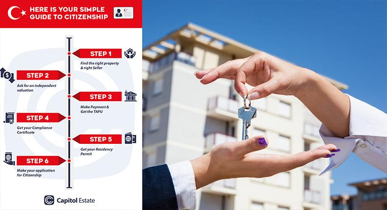اینفوگراف مراحل خرید خانه در ترکیه